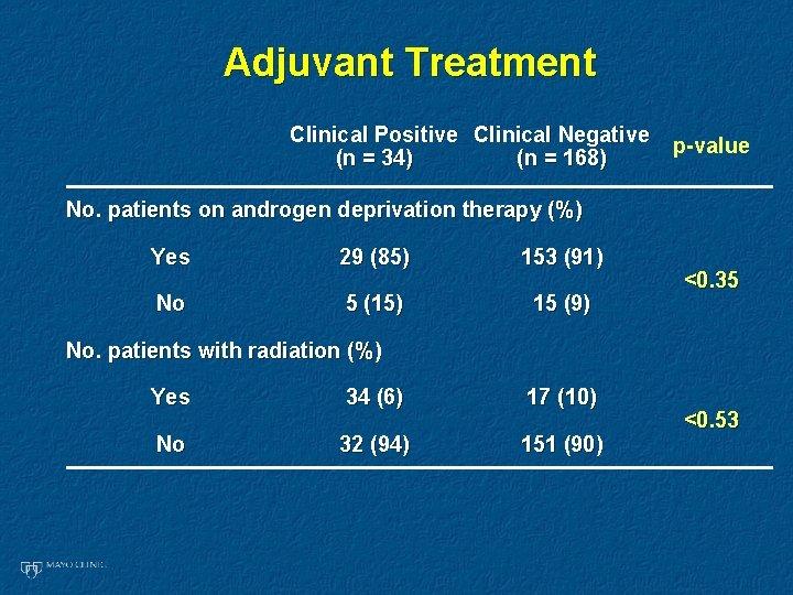 Adjuvant Treatment Clinical Positive Clinical Negative (n = 34) (n = 168) p-value No.