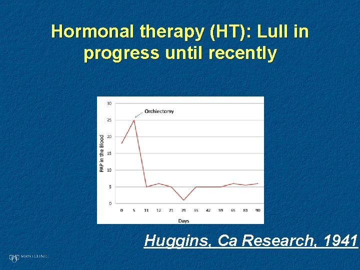 Hormonal therapy (HT): Lull in progress until recently Huggins, Ca Research, 1941