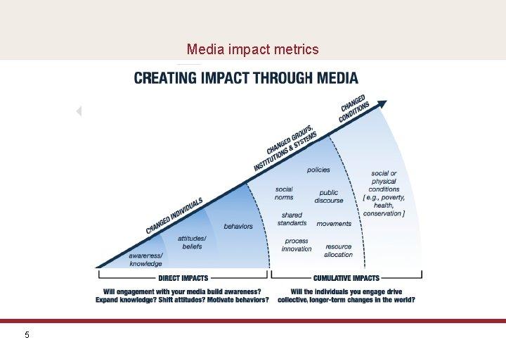 Media impact metrics 5