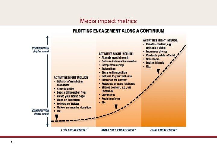 Media impact metrics 6