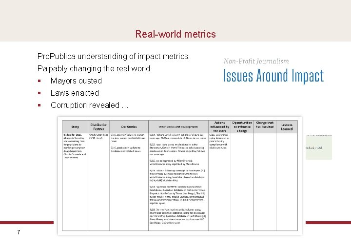 Real-world metrics Pro. Publica understanding of impact metrics: Palpably changing the real world 7