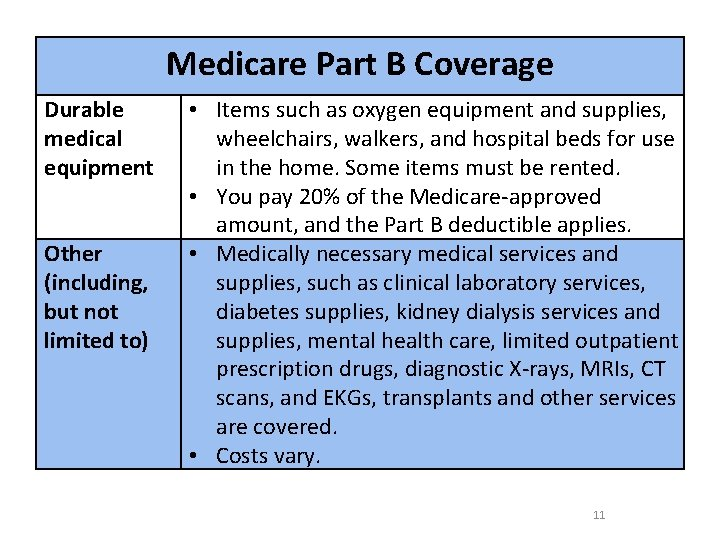 Medicare Part B Coverage Durable medical equipment Other (including, but not limited to) •