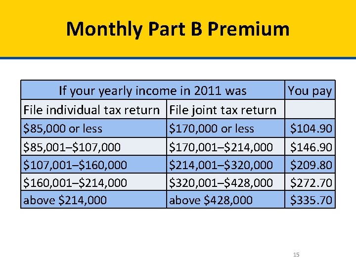 Monthly Part B Premium If your yearly income in 2011 was You pay File