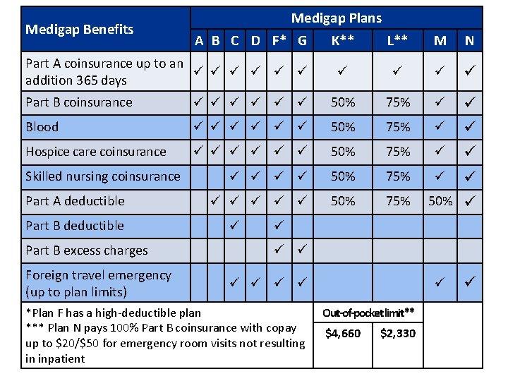 Medigap Benefits Medigap Plans A B C D F* G Part A coinsurance up