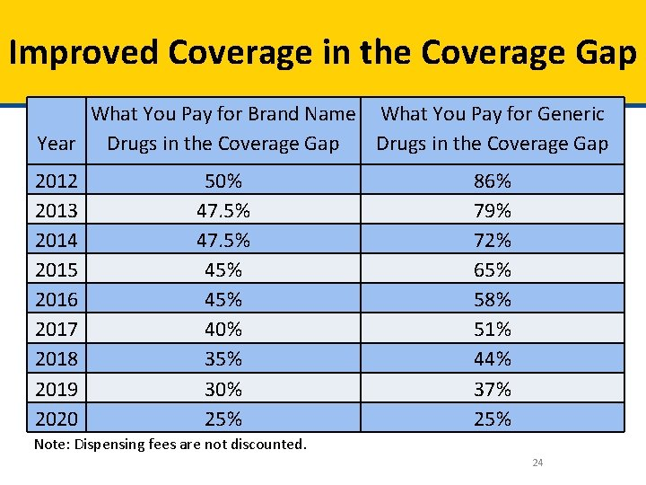 Improved Coverage in the Coverage Gap What You Pay for Brand Name What You