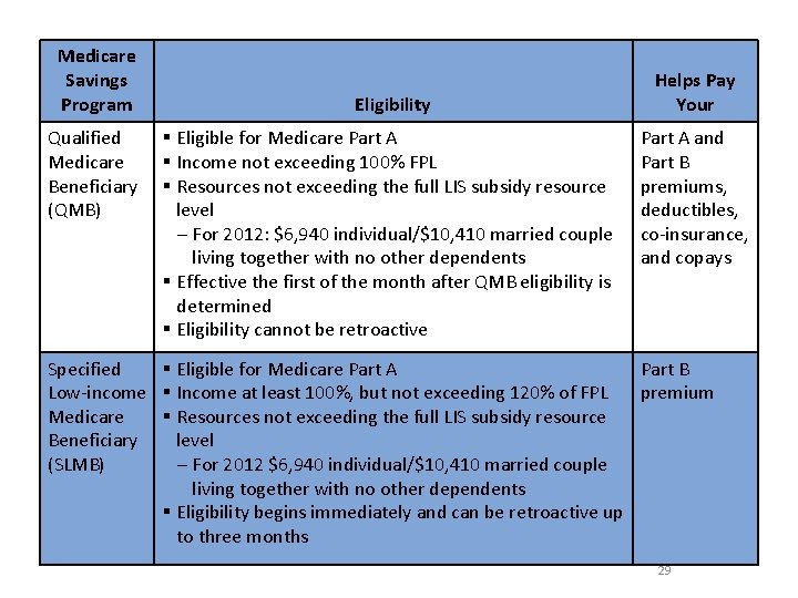 Medicare Savings Program Qualified Medicare Beneficiary (QMB) Eligibility § Eligible for Medicare Part A