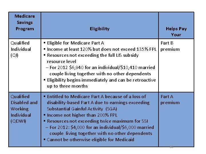 Medicare Savings Program Qualified Individual (QI) Eligibility Helps Pay Your § Eligible for Medicare