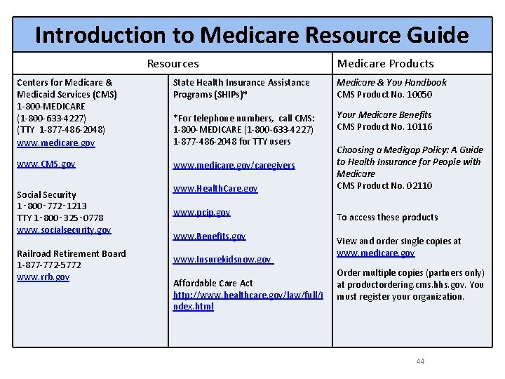 Introduction to Medicare Resource Guide Resources Medicare Products Centers for Medicare & Medicaid Services