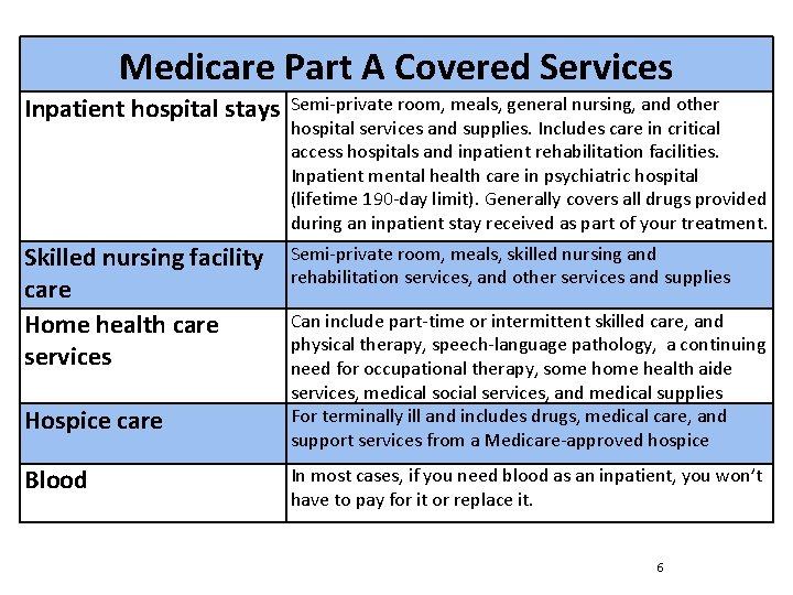 Medicare Part A Covered Services Inpatient hospital stays Semi-private room, meals, general nursing, and