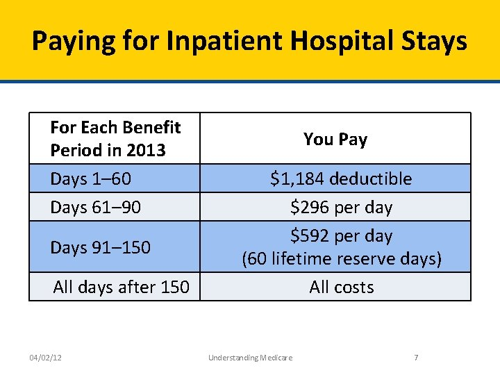 Paying for Inpatient Hospital Stays For Each Benefit Period in 2013 Days 1– 60
