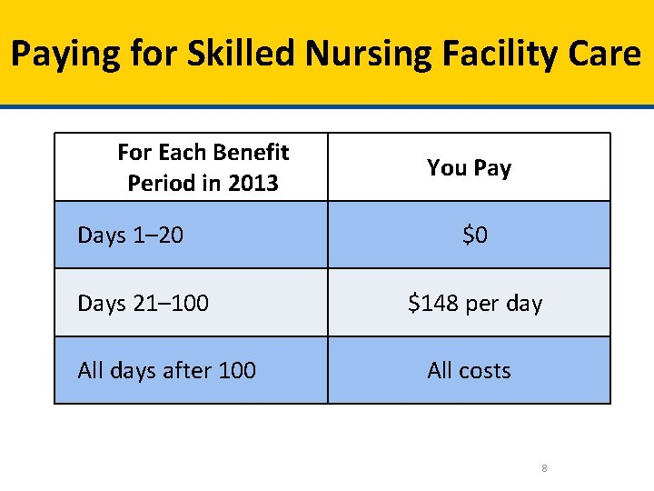 Paying for Skilled Nursing Facility Care For Each Benefit Period in 2013 Days 1–