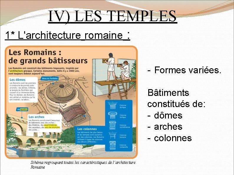 IV) LES TEMPLES 1* L'architecture romaine : - Formes variées. Bâtiments constitués de: -