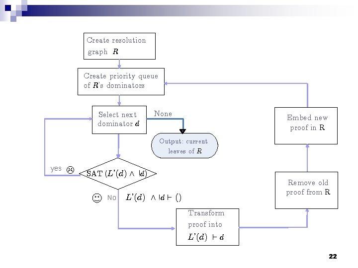 Create resolution graph R Create priority queue of R's dominators Select next dominator d