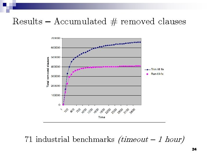 Results – Accumulated # removed clauses 71 industrial benchmarks (timeout – 1 hour) 24