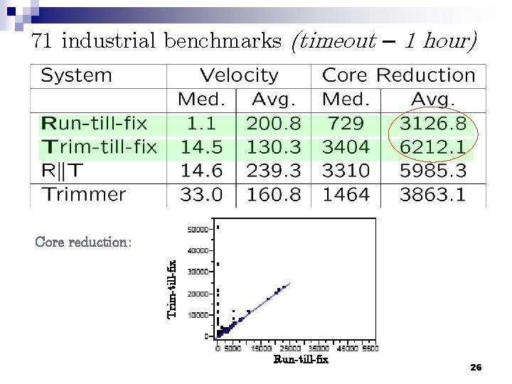 71 industrial benchmarks (timeout – 1 hour) Trim-till-fix Core reduction: Run-till-fix 26