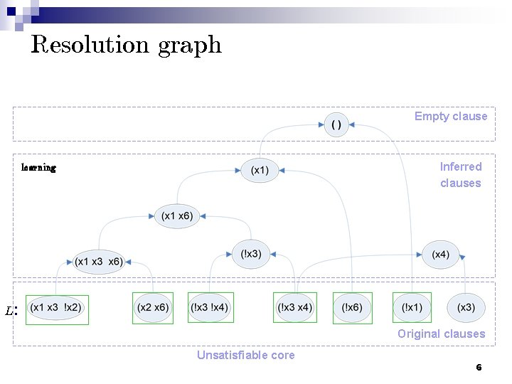 Resolution graph Empty clause Inferred clauses learning L: Original clauses Unsatisfiable core 6