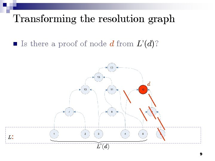 Transforming the resolution graph n Is there a proof of node d from L'(d)?