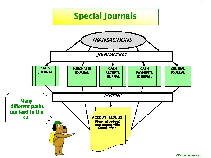 10 Special Journals TRANSACTIONS JOURNALIZING SALES JOURNAL Many different paths can lead to the