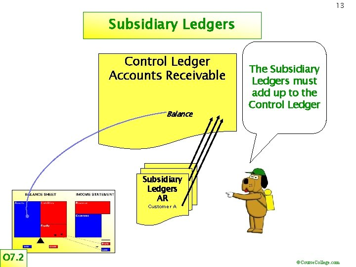 13 Subsidiary Ledgers Control Ledger Accounts Receivable Balance The Subsidiary Ledgers must add up