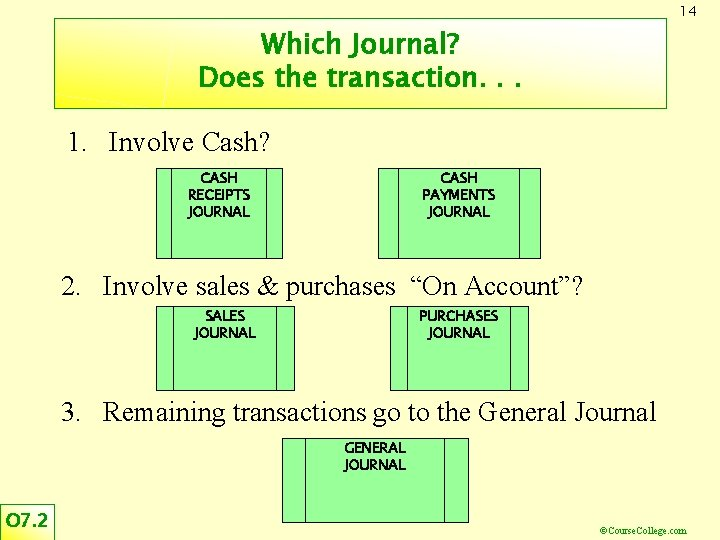14 Which Journal? Does the transaction. . . 1. Involve Cash? CASH RECEIPTS JOURNAL