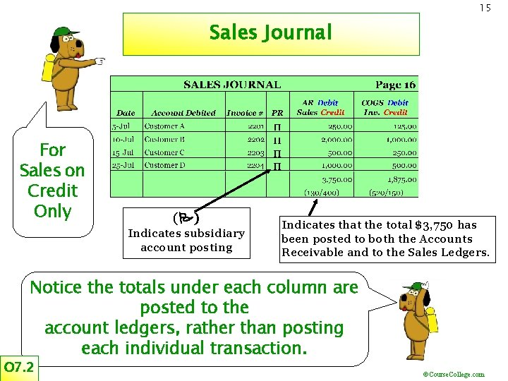15 Sales Journal For Sales on Credit Only (P) Indicates subsidiary account posting Indicates