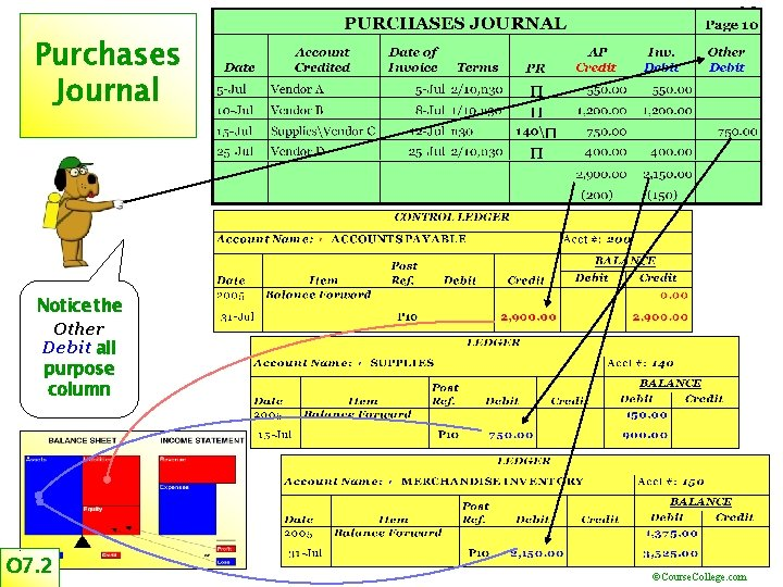 18 Purchases Journal Notice the Other Debit all purpose column O 7. 2 ©Course.