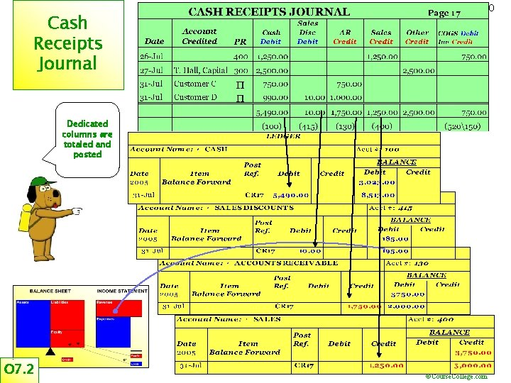 Cash Receipts Journal 20 Dedicated columns are totaled and posted O 7. 2 ©Course.