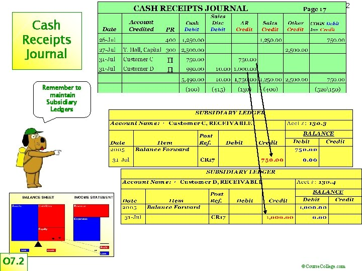 22 Cash Receipts Journal Remember to maintain Subsidiary Ledgers O 7. 2 ©Course. College.