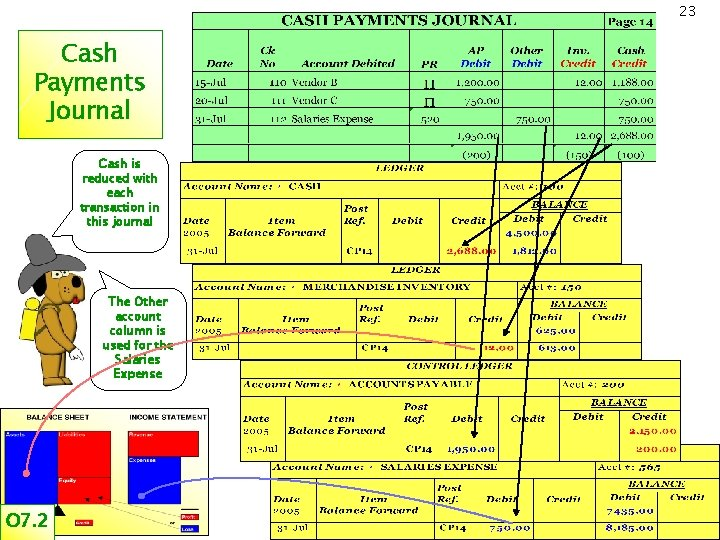 23 Cash Payments Journal Cash is reduced with each transaction in this journal The