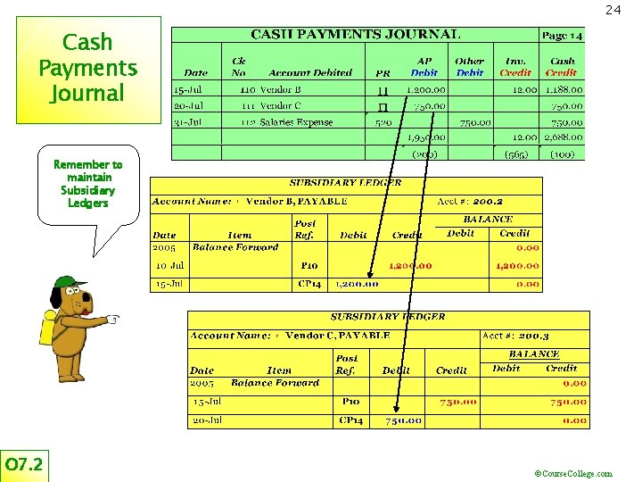 24 Cash Payments Journal Remember to maintain Subsidiary Ledgers O 7. 2 ©Course. College.