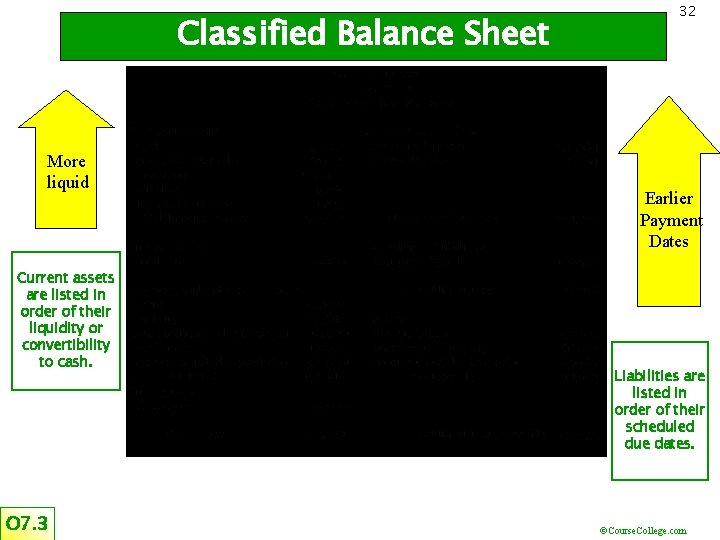 Classified Balance Sheet More liquid Current assets are listed in order of their liquidity