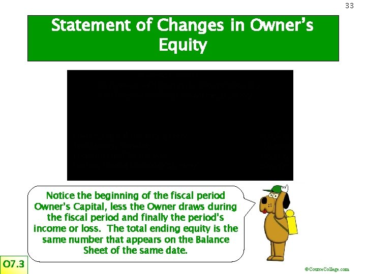 33 Statement of Changes in Owner's Equity O 7. 3 Notice the beginning of