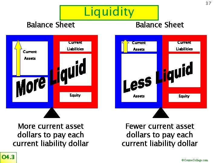 Balance Sheet Current Liquidity 37 Balance Sheet Current Liabilities Assets Liabilities Equity Assets More