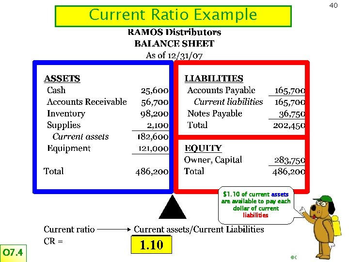 Current Ratio Example 40 $1. 10 of current assets are available to pay each