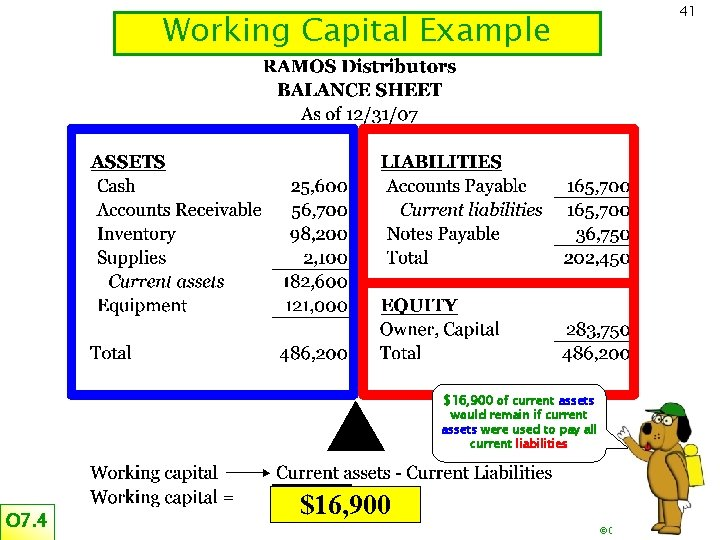 Working Capital Example 41 $16, 900 of current assets would remain if current assets