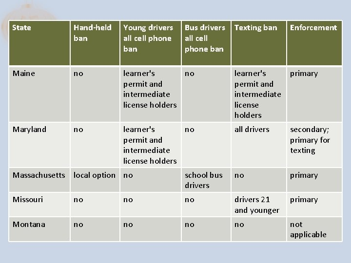 State Hand-held ban Young drivers all cell phone ban Maine no Maryland no Bus