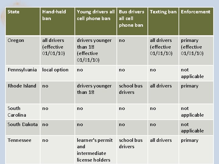 State Hand-held ban Young drivers all Bus drivers cell phone ban all cell phone