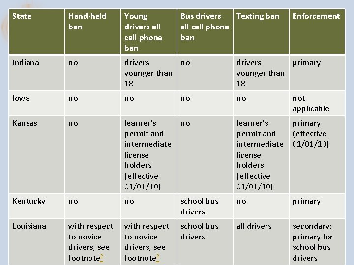 State Hand-held ban Young drivers all cell phone ban Bus drivers Texting ban all