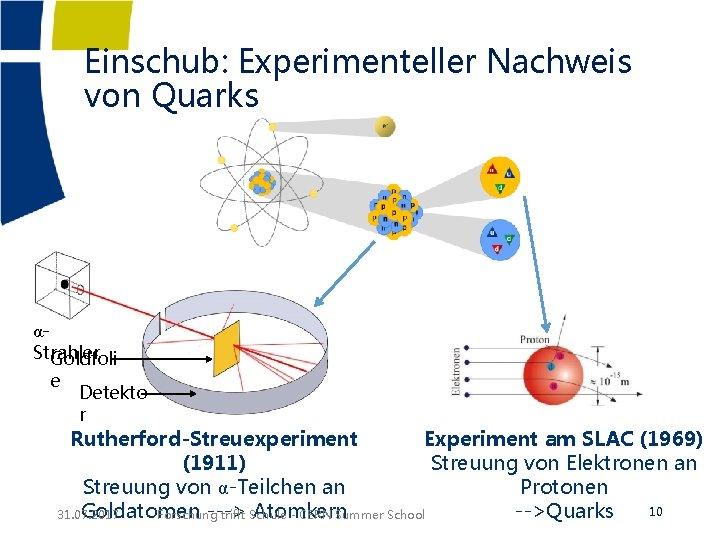 Einschub: Experimenteller Nachweis von Quarks αStrahler Goldfoli e Detekto r Rutherford-Streuexperiment Experiment am SLAC