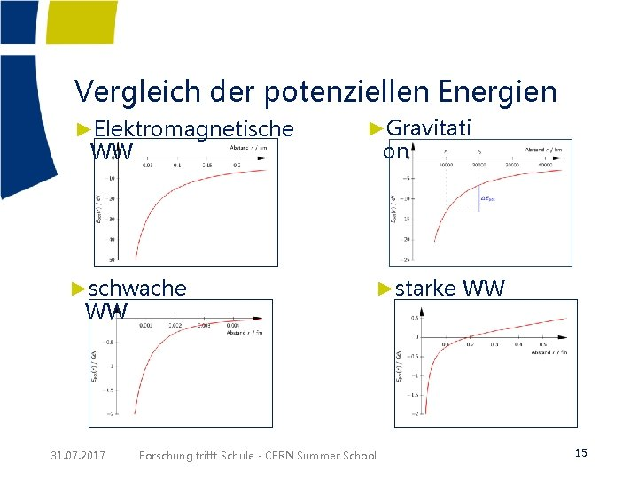 Vergleich der potenziellen Energien ►Elektromagnetische WW ►schwache WW 31. 07. 2017 ►Gravitati on ►starke
