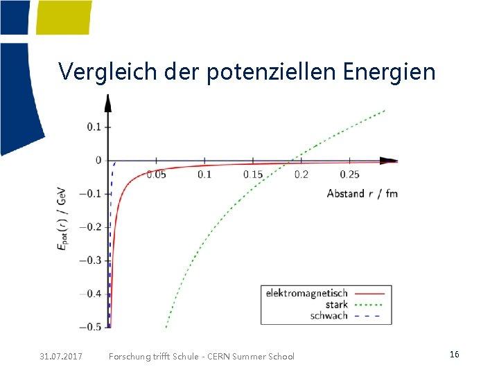 Vergleich der potenziellen Energien 31. 07. 2017 Forschung trifft Schule - CERN Summer School