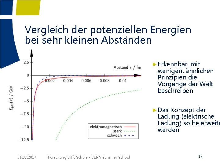 Vergleich der potenziellen Energien bei sehr kleinen Abständen ►Erkennbar: mit wenigen, ähnlichen Prinzipien die