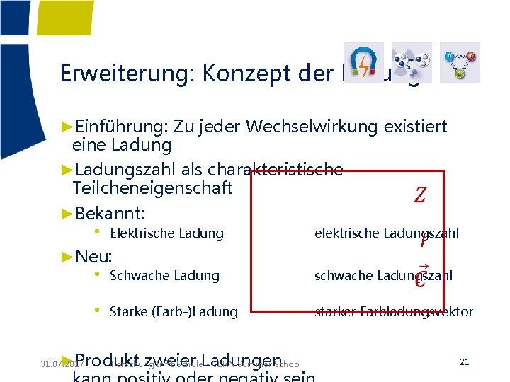 Erweiterung: Konzept der Ladung ►Einführung: Zu jeder Wechselwirkung existiert eine Ladung ►Ladungszahl als charakteristische
