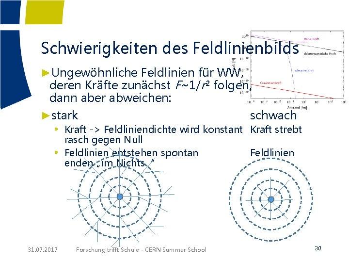 Schwierigkeiten des Feldlinienbilds ►Ungewöhnliche Feldlinien für WW, deren Kräfte zunächst F~1/r² folgen, dann aber