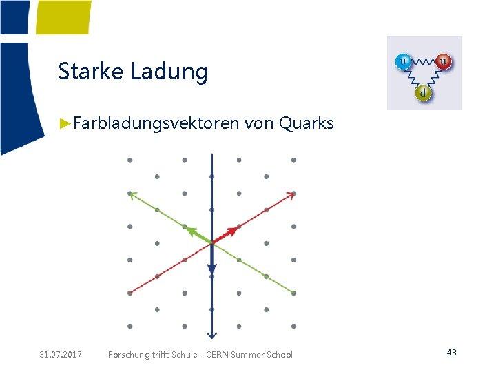 Starke Ladung ►Farbladungsvektoren von Quarks 31. 07. 2017 Forschung trifft Schule - CERN Summer