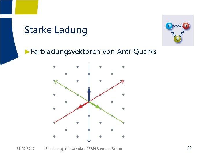 Starke Ladung ►Farbladungsvektoren von Anti-Quarks 31. 07. 2017 Forschung trifft Schule - CERN Summer