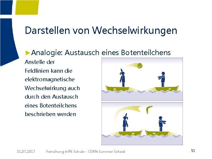 Darstellen von Wechselwirkungen ►Analogie: Austausch eines Botenteilchens Anstelle der Feldlinien kann die elektromagnetische Wechselwirkung