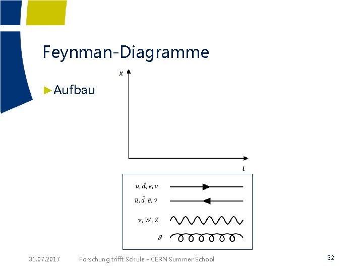 Feynman-Diagramme ►Aufbau 31. 07. 2017 Forschung trifft Schule - CERN Summer School 52