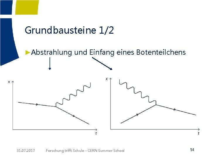 Grundbausteine 1/2 ►Abstrahlung und Einfang eines Botenteilchens 31. 07. 2017 Forschung trifft Schule -