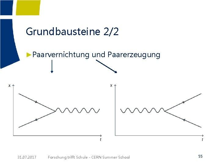 Grundbausteine 2/2 ►Paarvernichtung und Paarerzeugung 31. 07. 2017 Forschung trifft Schule - CERN Summer